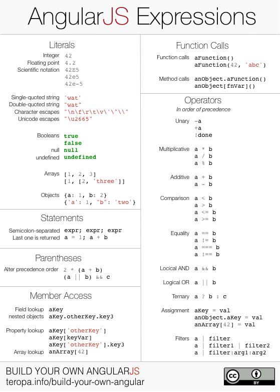 Angular expressions cheatsheet