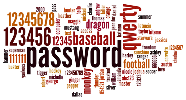 Common Passwords Wordcloud