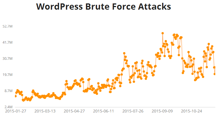 WordPress Brute Force Attacks